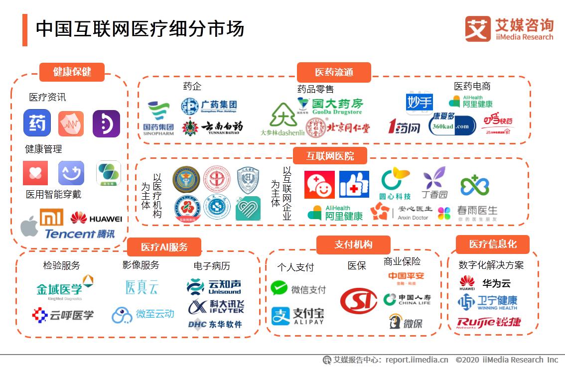 中国互联网医疗细分市场