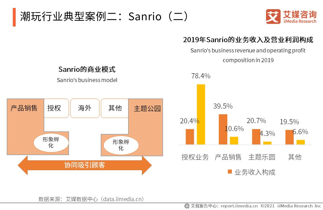 潮玩行业典型案例二:Sanrio(二)