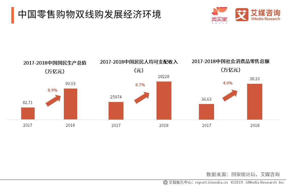 中国零售购物双线购发展经济环境