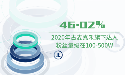 MCN机构数据分析:2020年古麦嘉禾旗下46.02%达人粉丝量级在100-500W