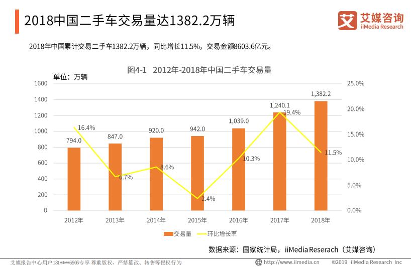 2018年中国二手车交易量达1382.2万量