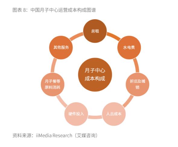 2019中国月子中心行业经营模式与竞争格局分析