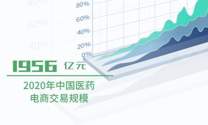 医药电商行业数据分析:2020年中国医药电商交易规模达1956亿元