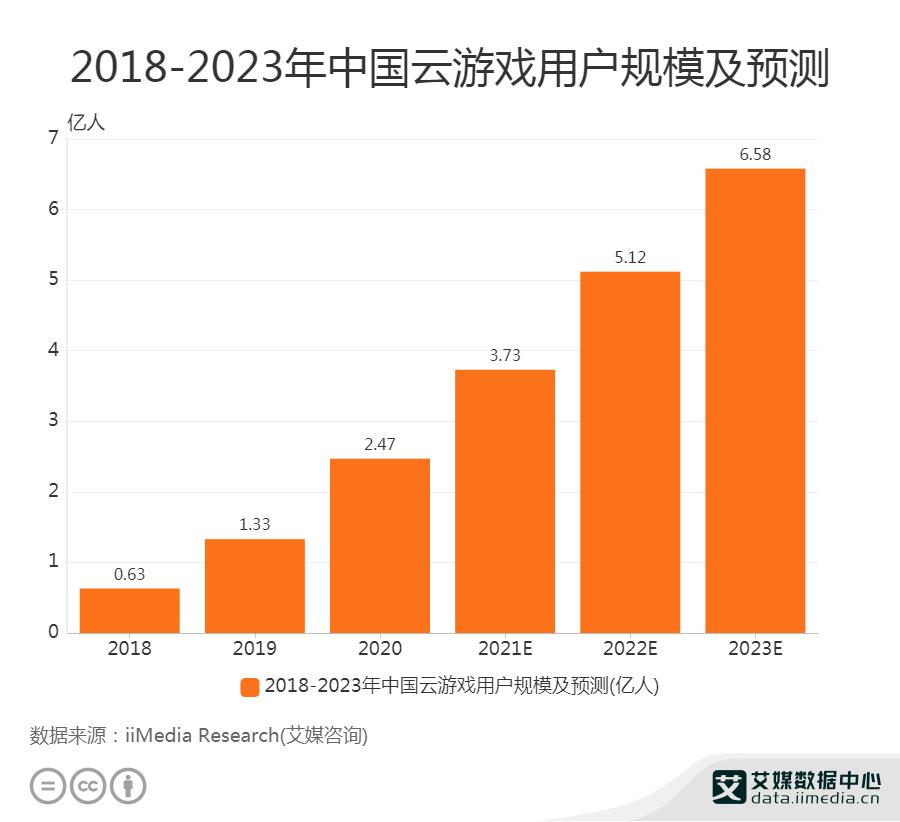 云游戏市场关注度攀升,2023年用户规模将达6.58亿人