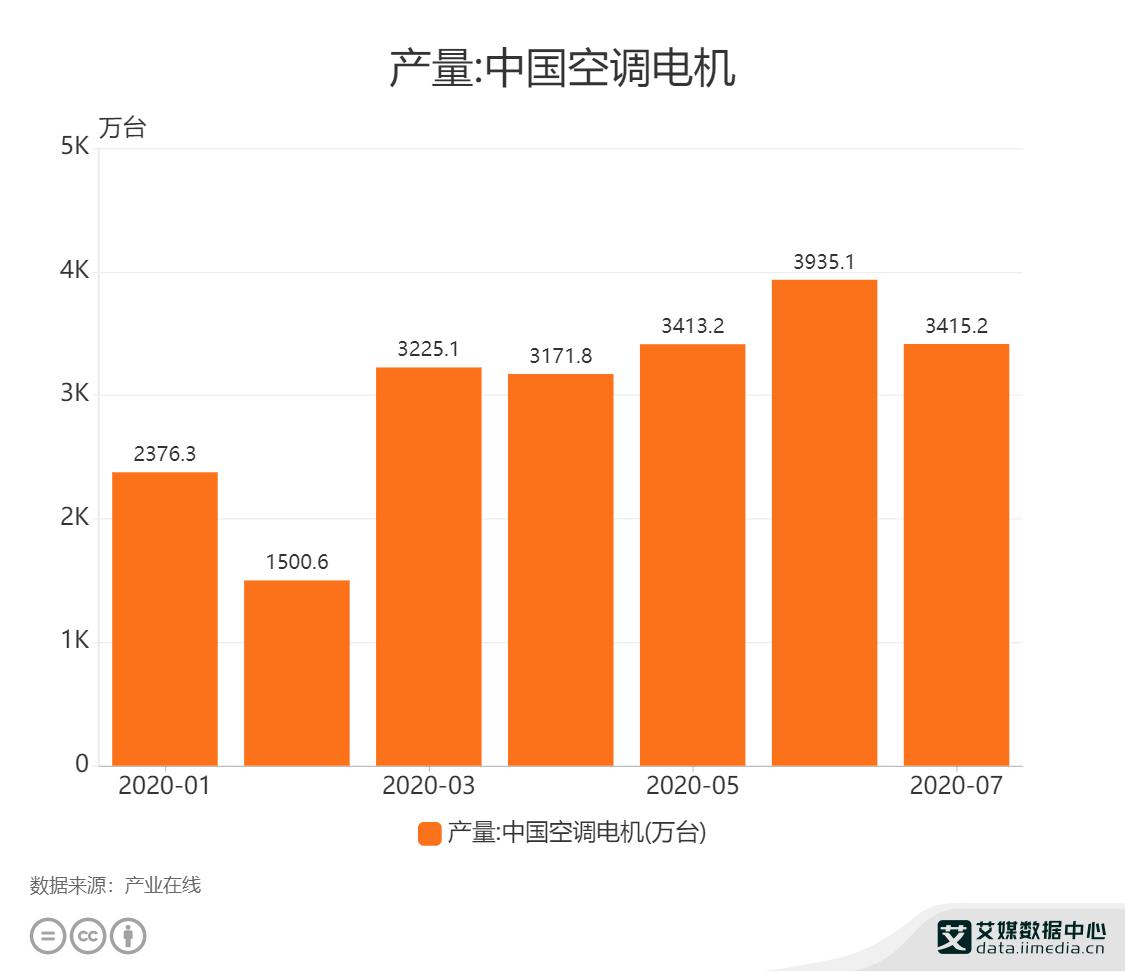 产量:中国空调电机