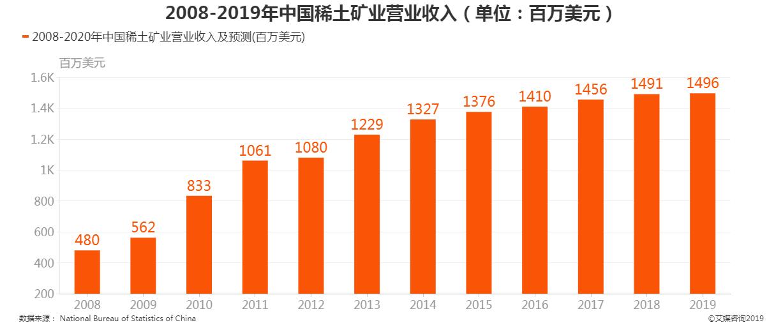 2008-2019年中国稀土矿业营业收入
