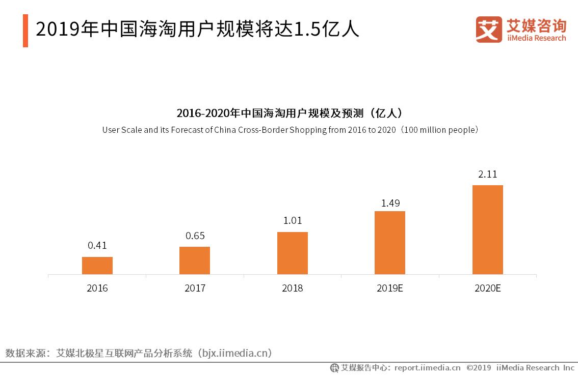 中国海淘用户规模-艾媒咨询
