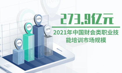 培训行业数据分析:预计2021年中国财会类职业技能培训市场规模将达273.9亿元