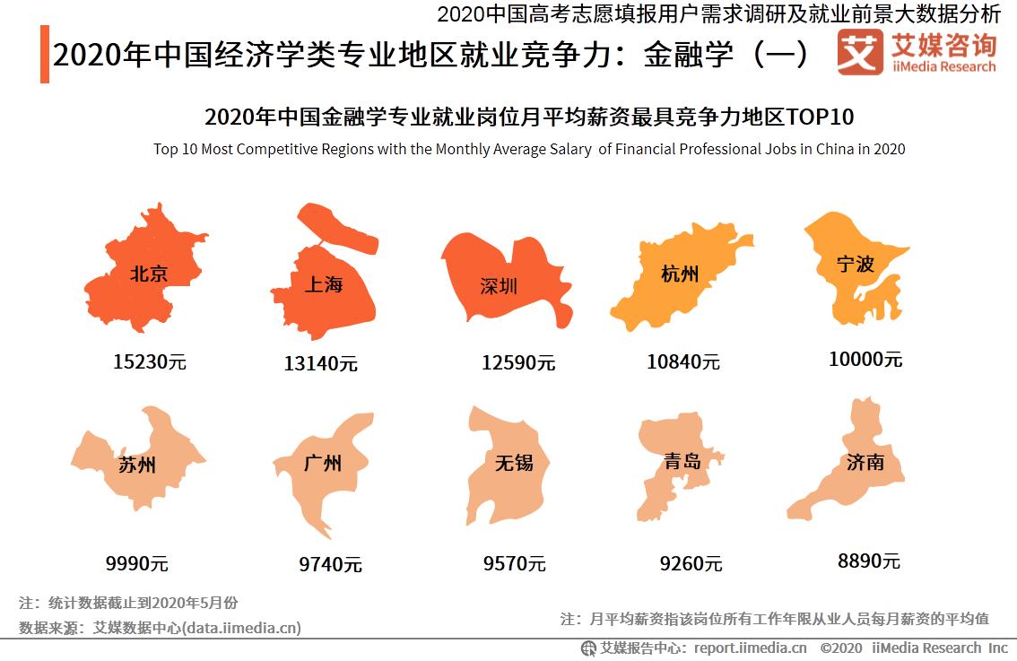 2020年中国经济学类专业地区就业竞争力:金融学(一)