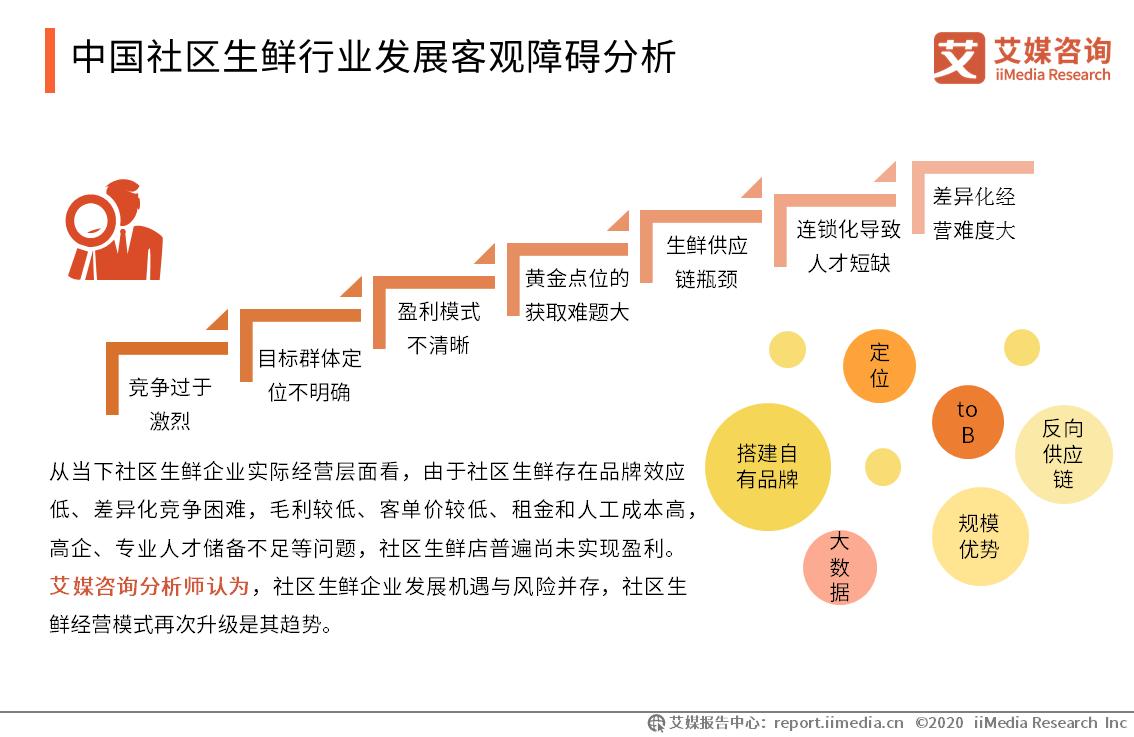 中国社区生鲜行业发展客观障碍分析