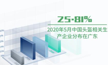 头盔行业数据分析:2020年5月中国25.81%头盔相关生产企业分布在广东