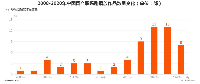 中国国产职场剧播放作品数量