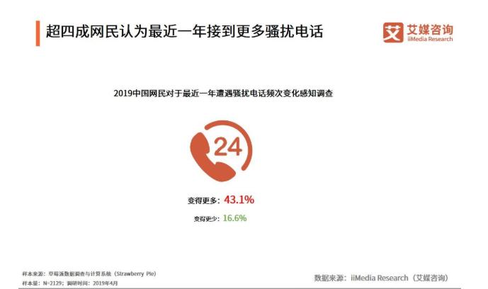 因146号段骚扰电话突出,投诉量显著上涨,中国联通被工信部约谈