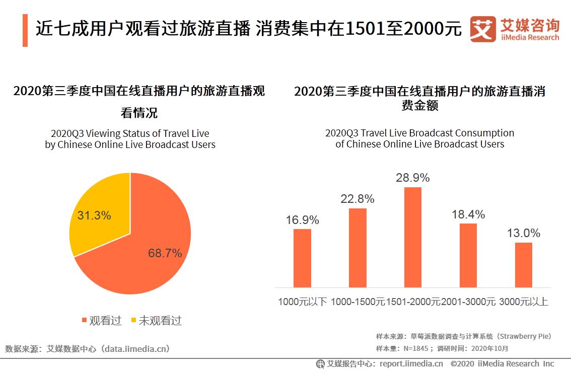 近七成用户观看过旅游直播 消费集中在1501至2000元