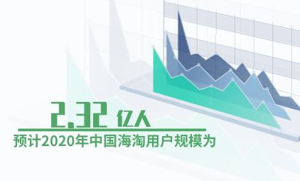 跨境电商行业数据分析:预计2020年中国海淘用户规模为2.32亿人