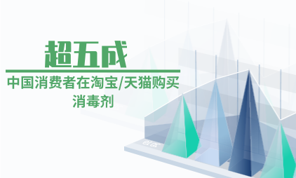 医疗行业数据分析:超五成中国消费者在淘宝/天猫购买消毒剂