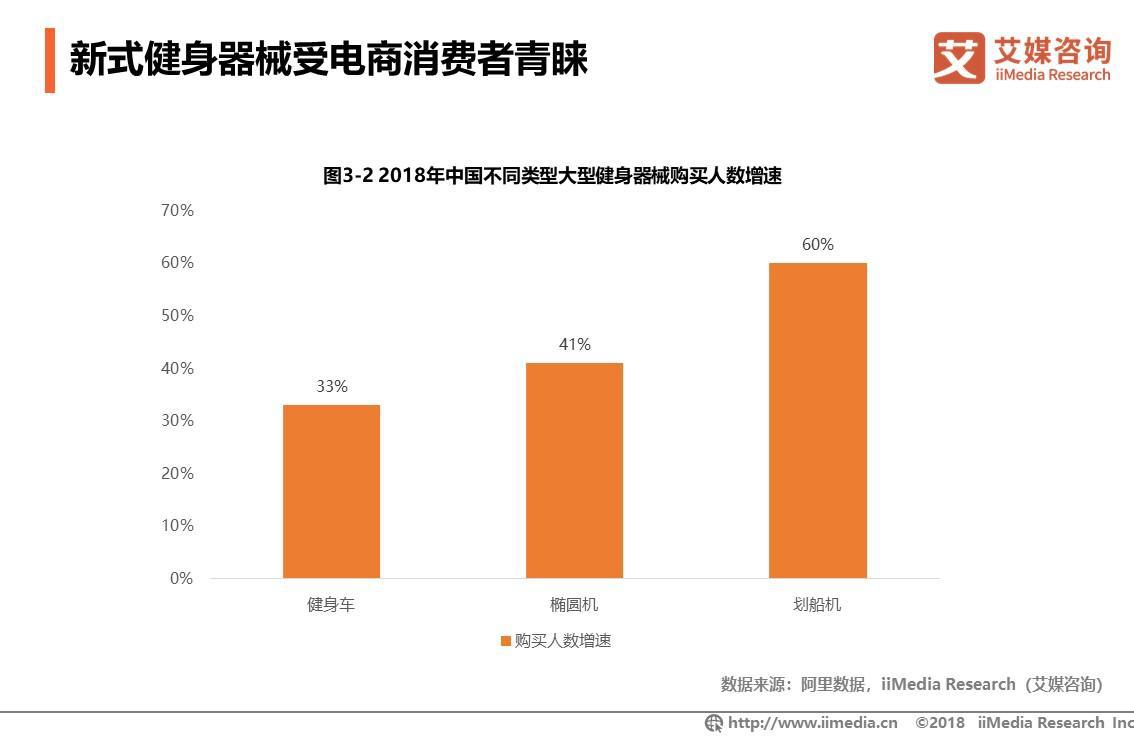 2018年中国不同类型大型健身器械购买人数增速