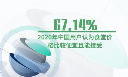 食堂行业数据分析:2020年中国67.14%用户认为食堂价格比较便宜且能接受