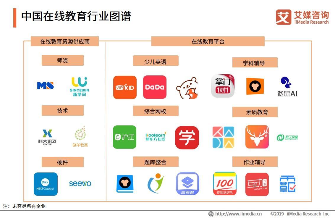 中国在线教育行业图谱