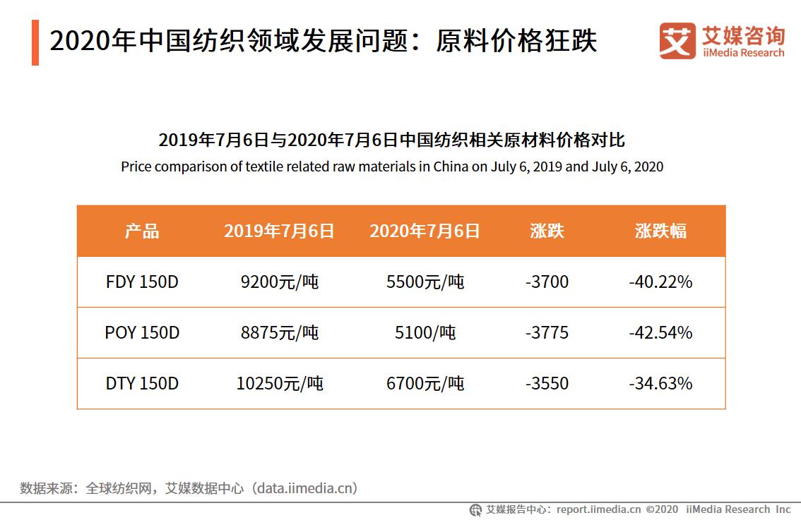 2020年中国纺织领域发展问题:原料价格狂跌