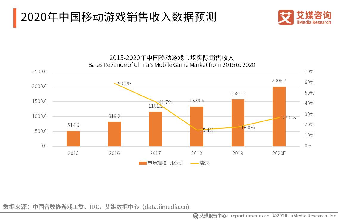 2020年中国移动游戏销售收入数据预测