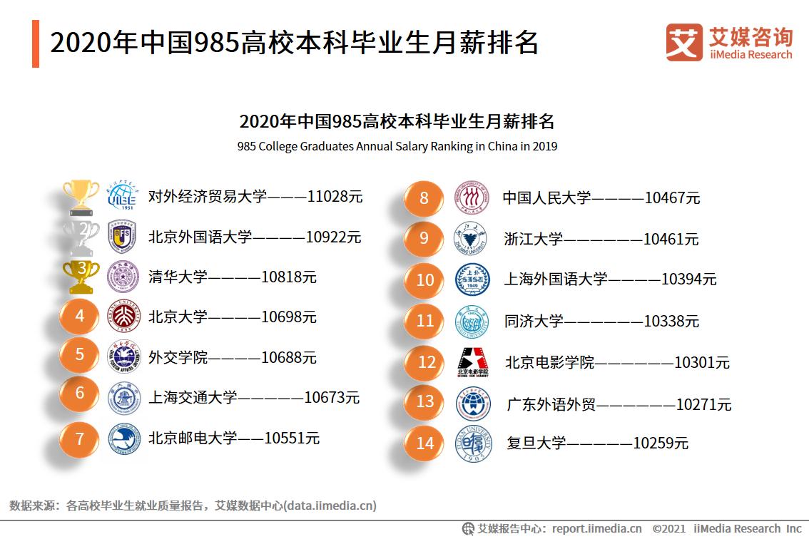 2020年中国985高校本科毕业生月薪排名