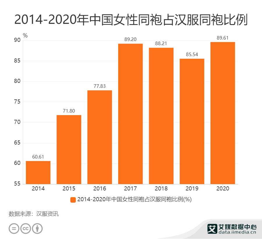 2014——2020年中国女性同袍占汉服同袍比例