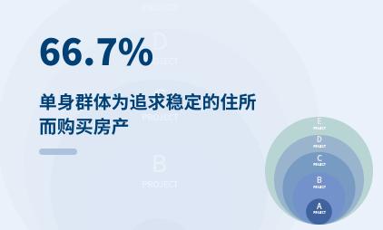 单身经济数据分析:2021年中国66.7%单身群体为追求稳定的住所而购买房产