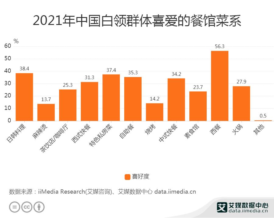2021年中国白领群体喜爱的餐馆菜系