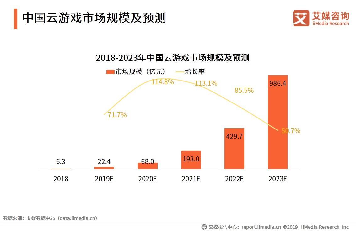 中国云游戏市场规模及预测
