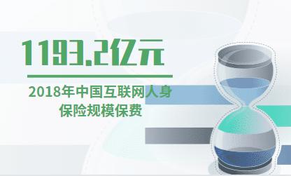保险行业数据分析:2018年中国互联网人身保险规模保费为1193.2亿元