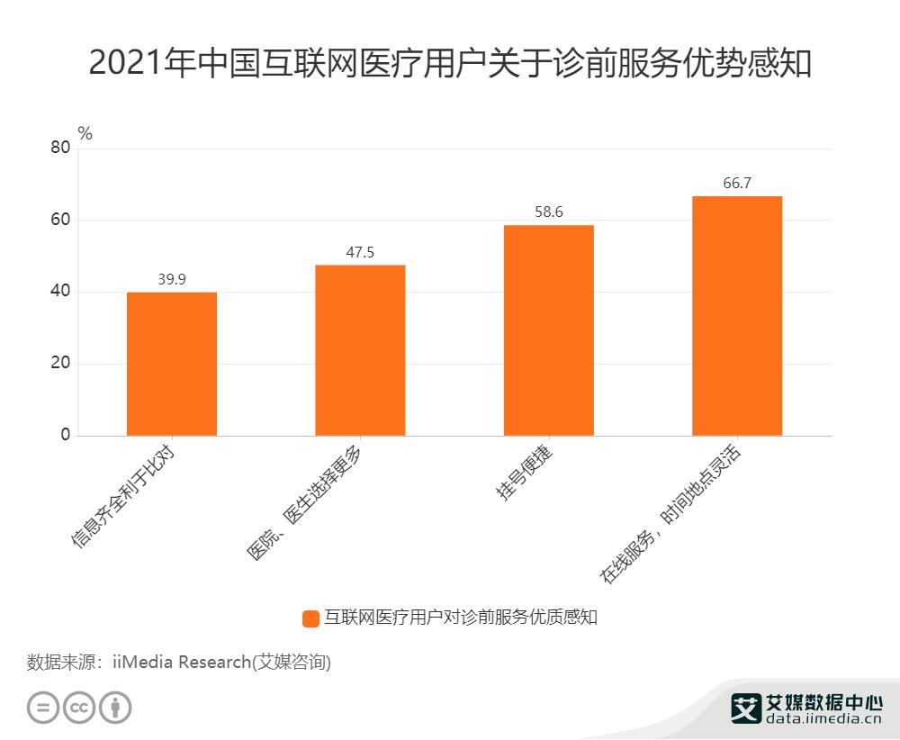 2021年中国互联网医疗用户关于诊前服务优势感知