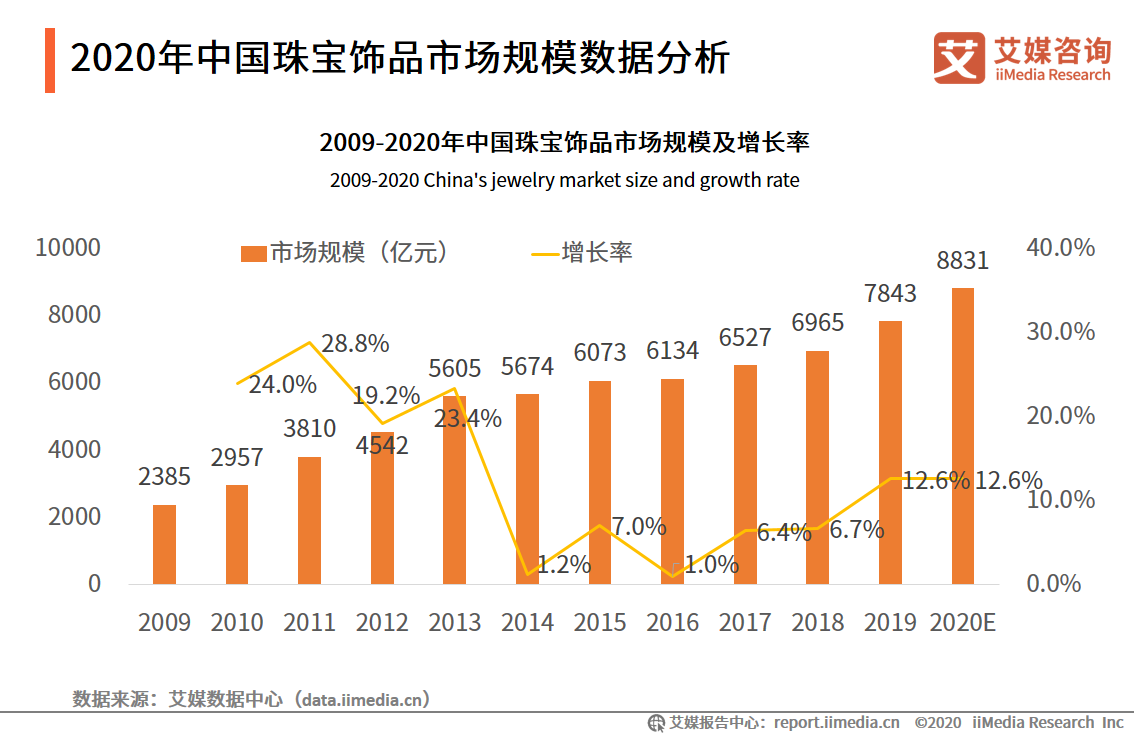中国珠宝饰品市场规模