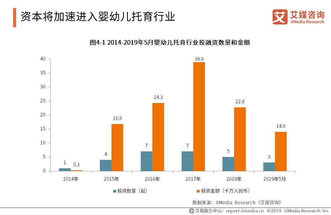 2019中国婴幼儿托育产业现状、规模及发展趋势分析