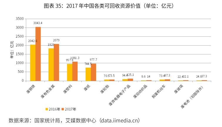 2017年中国各类可回收资源价值