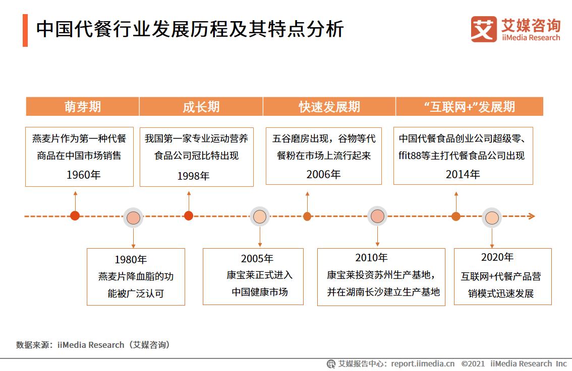 中国代餐行业发展历程及其特点分析