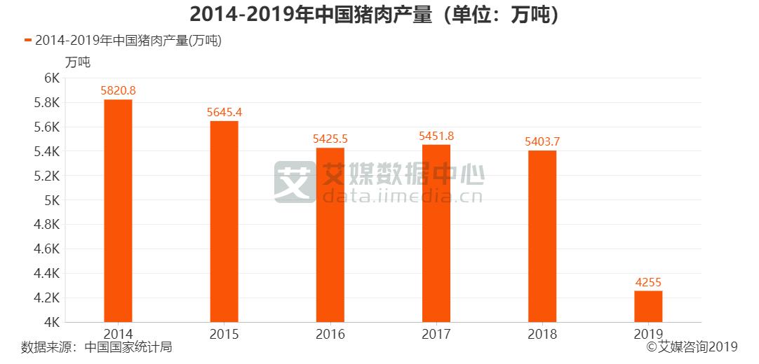 2014-2019年中国猪肉产量(单位:万吨)