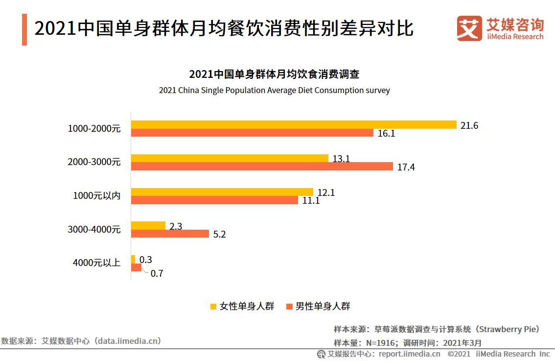 2021中国单身群体月均餐饮消费性别差异对比