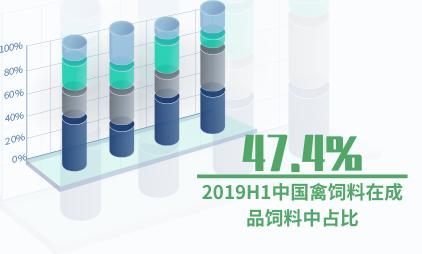 饲料行业数据分析:2019H1中国禽饲料在成品饲料中占比47.4%