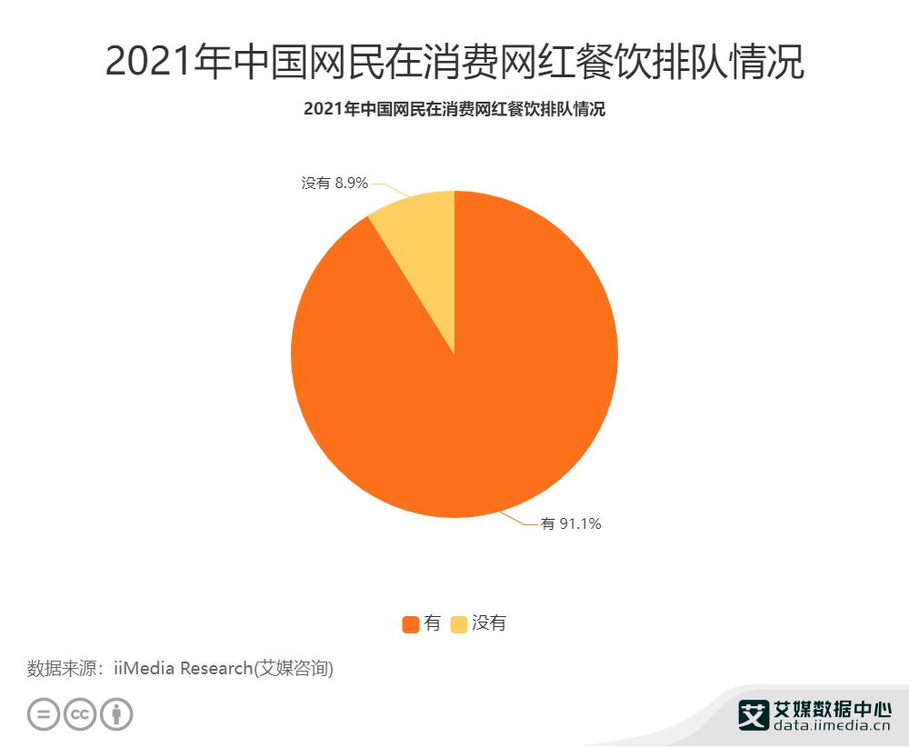 2021年中国网民在消费网红餐饮排队情况