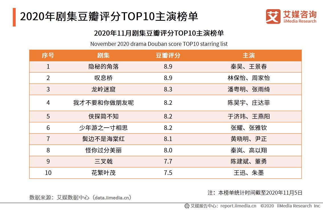2020年剧集豆瓣评分TOP10主演榜单