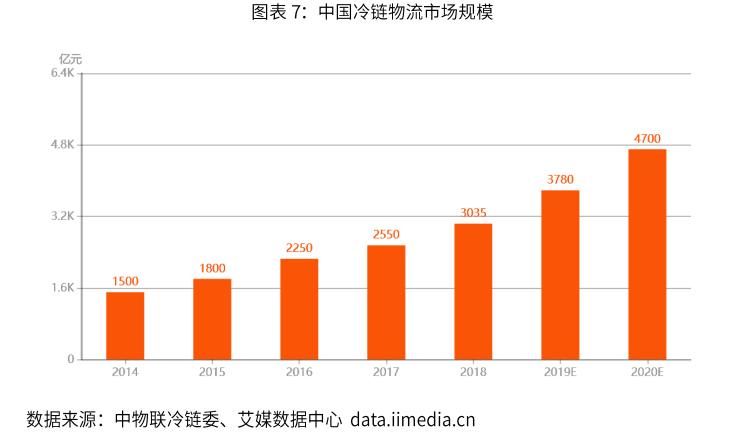 中國冷鏈物流市場規模-艾媒咨詢