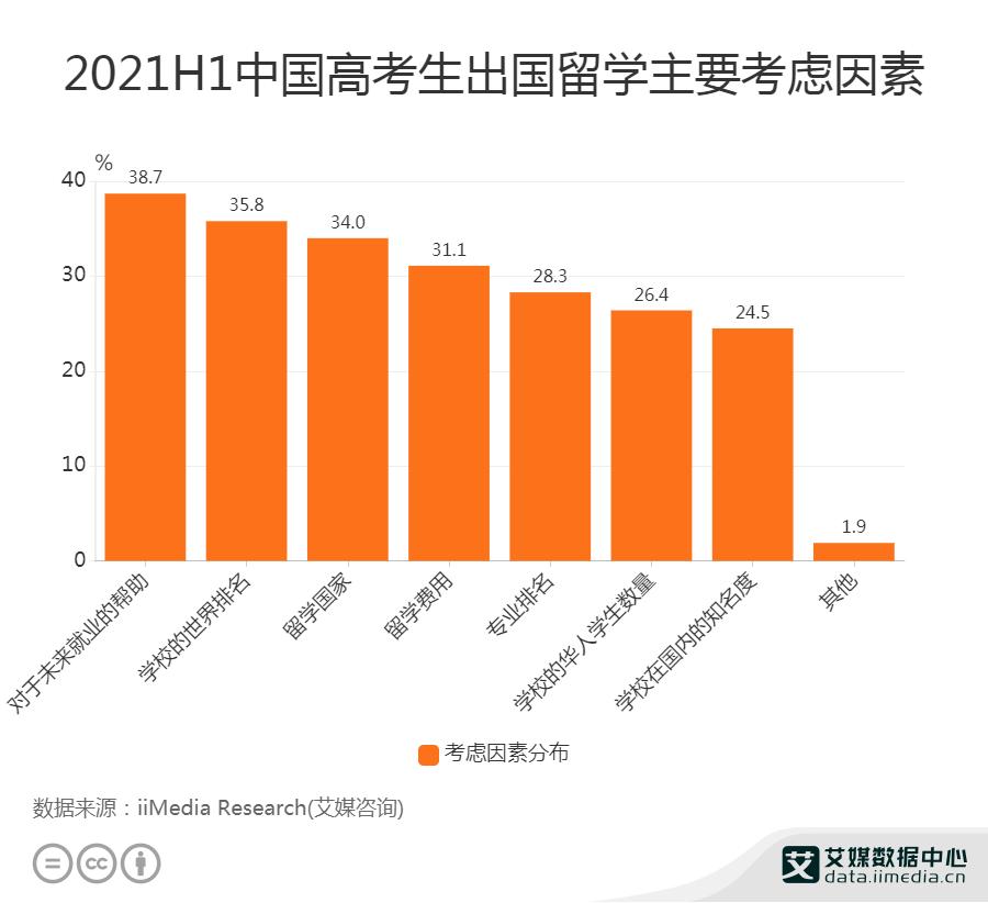 2021H1中国38.7%高考生出国留学主要考虑对就业的帮助
