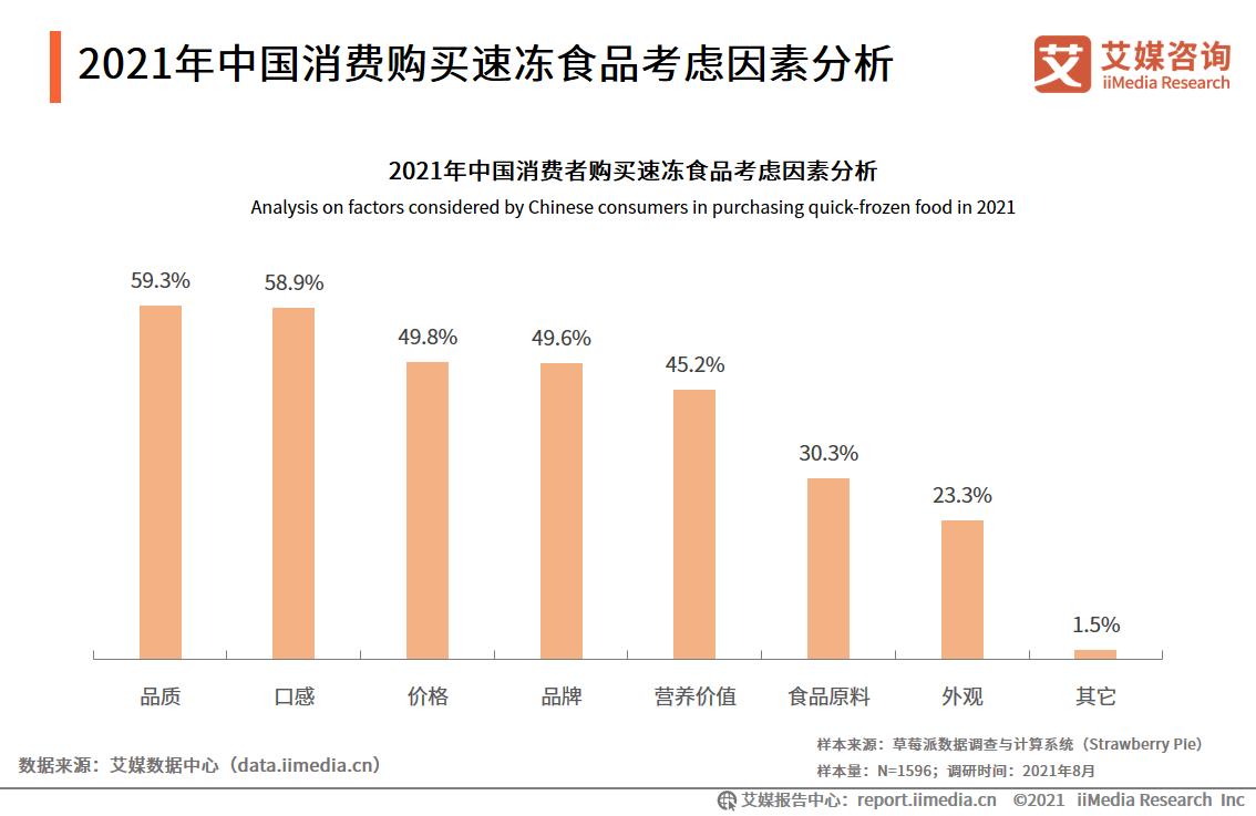 2021年中国消费购买速冻食品考虑因素分析