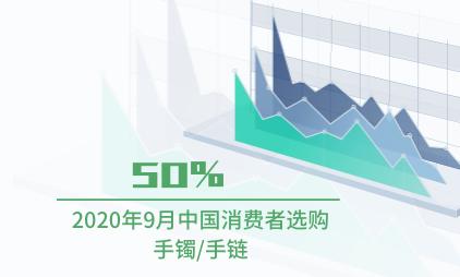 饰品行业数据分析:2020年9月中国50%消费者选购手镯/手链