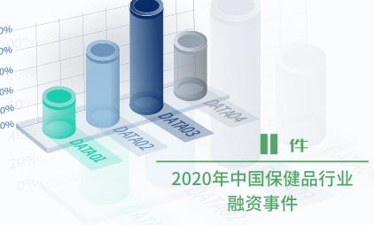 保健品行业数据分析:2020年中国保健品行业融资事件数为11起
