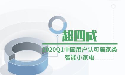 家电行业数据分析:2020Q1超四成中国用户认可居家类智能小家电