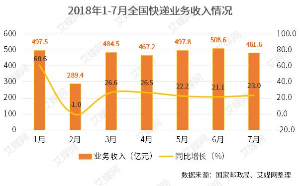 行业情报|2018年1-7月份全国快递物流行业运行分析:业务收入累计达3226.6亿元