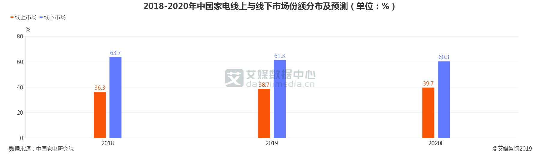 中国家电市场份额