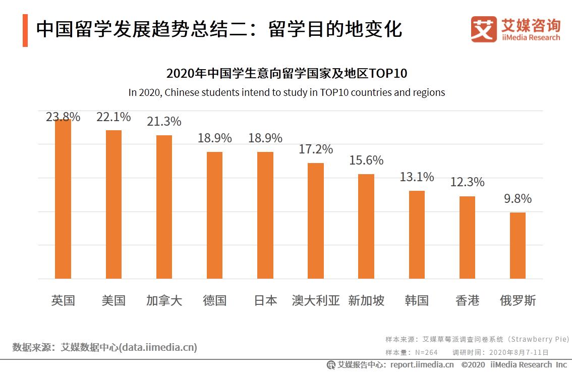 中国留学发展趋势总结二:留学目的地变化